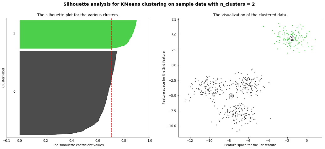Fine grained analysis of K- mean clustering and where we are
